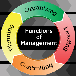 the four function of management essay